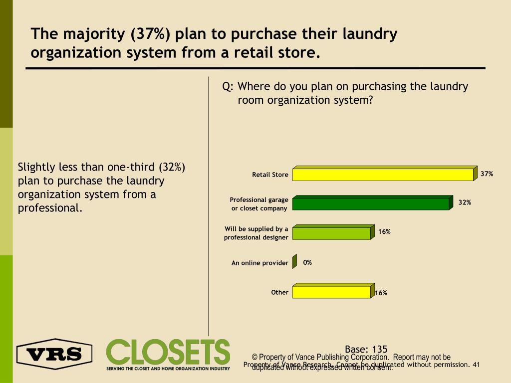 The majority (37%) plan to purchase their laundry organization system from a retail store.
