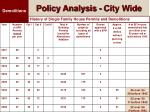 policy analysis city wide21