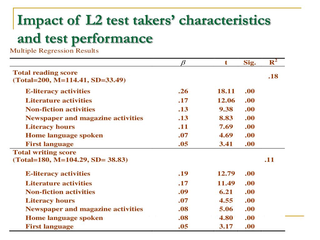 Impact of L2 test takers' characteristics and test performance
