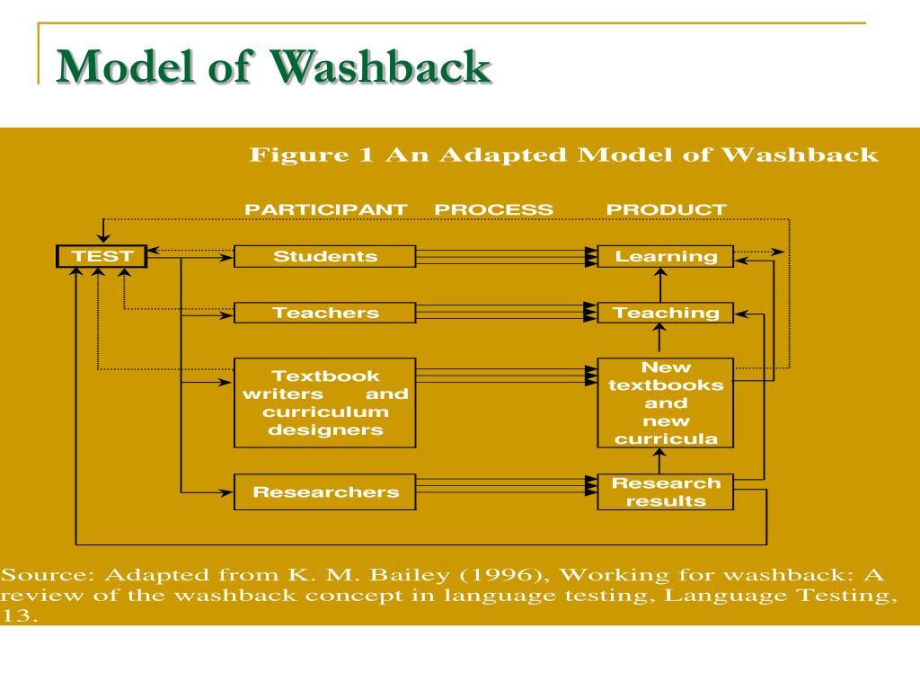 Model of Washback