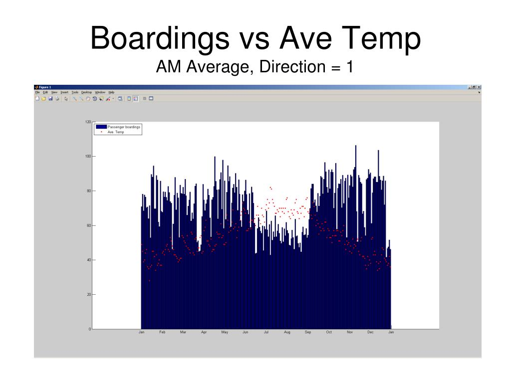 Boardings vs Ave Temp