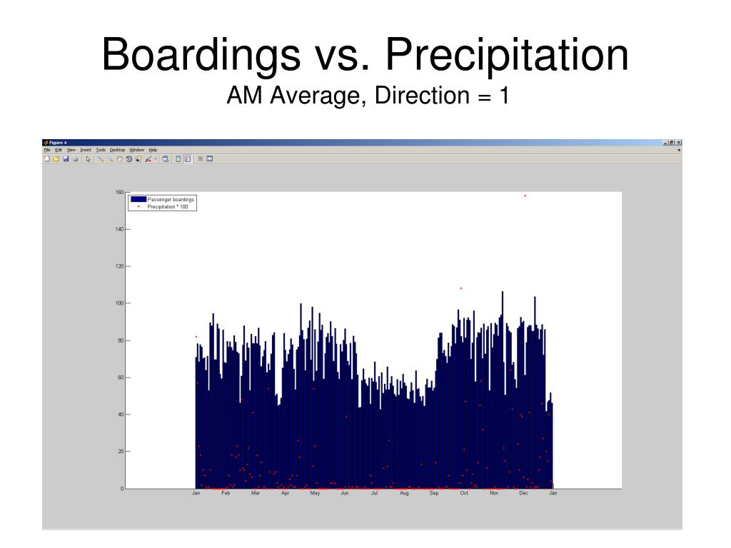 Boardings vs. Precipitation