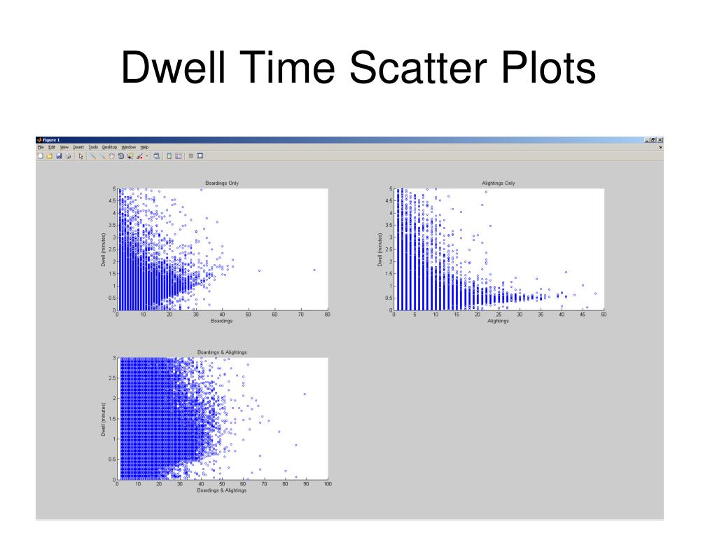 Dwell Time Scatter Plots