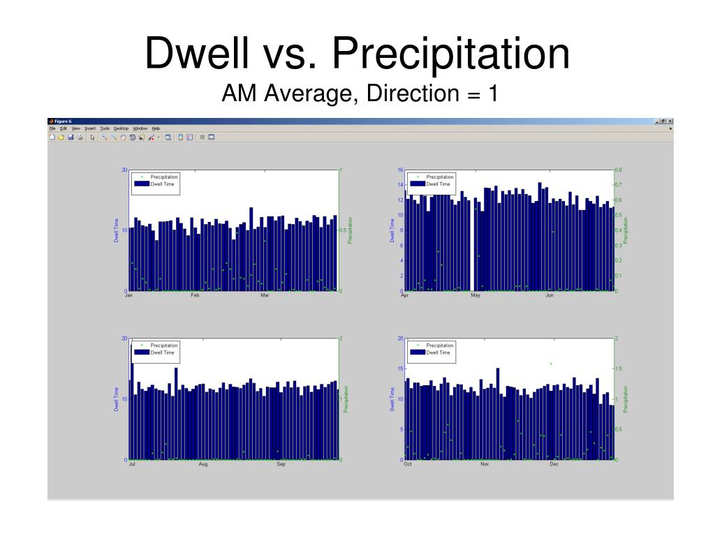 Dwell vs. Precipitation