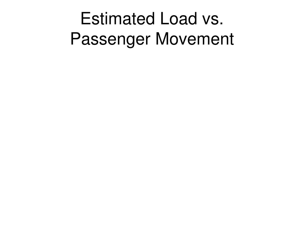 Estimated Load vs.