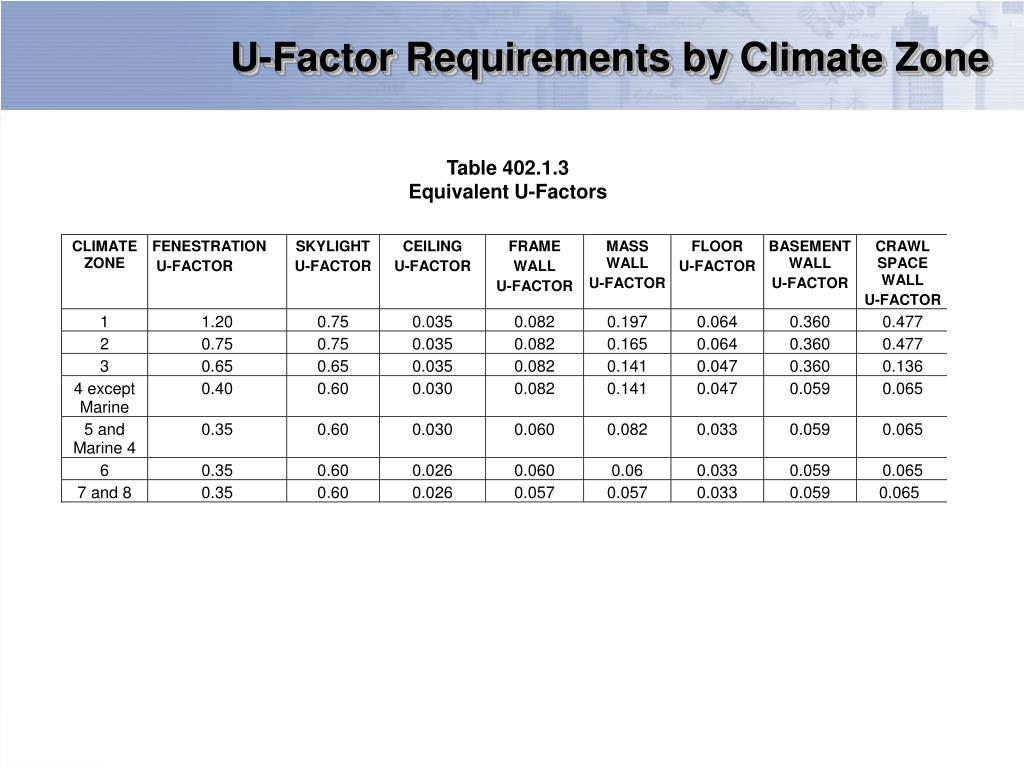 U-Factor Requirements by Climate Zone