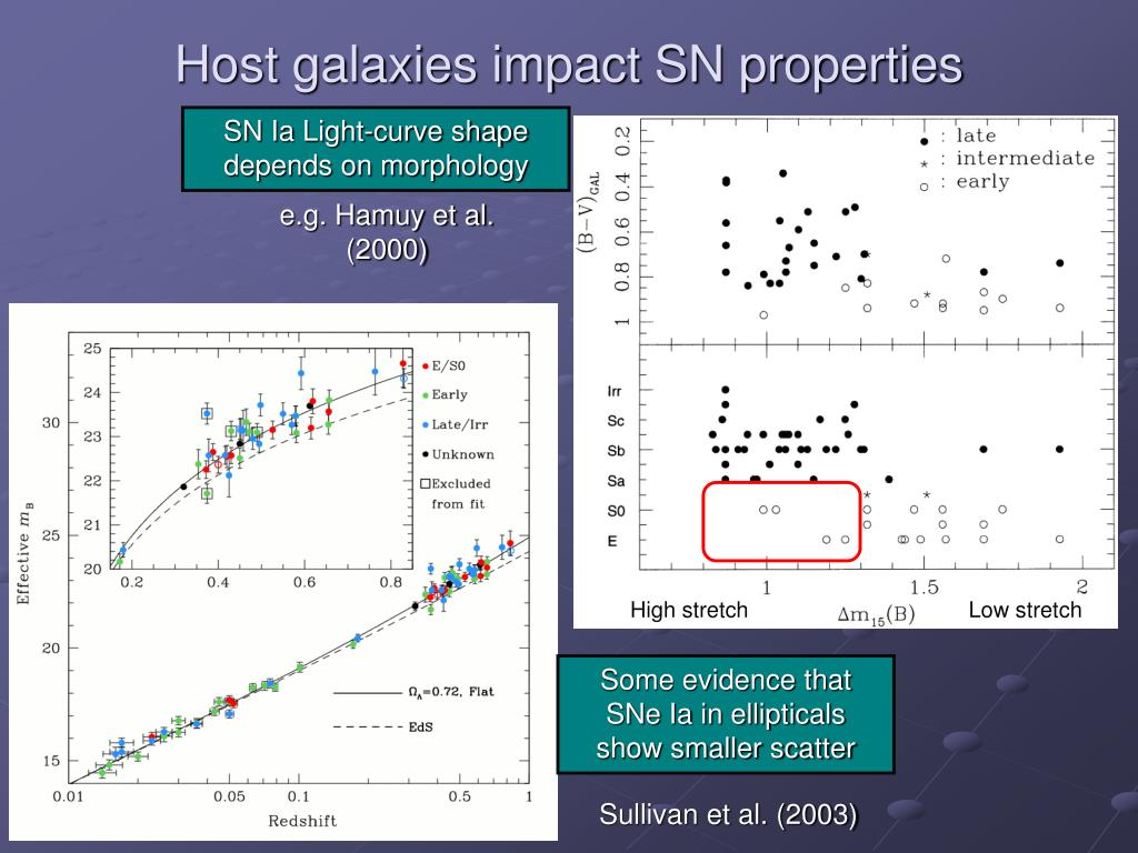 Host galaxies impact SN properties