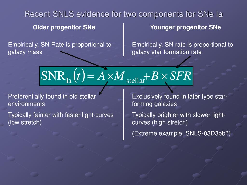 Recent SNLS evidence for two components for SNe Ia
