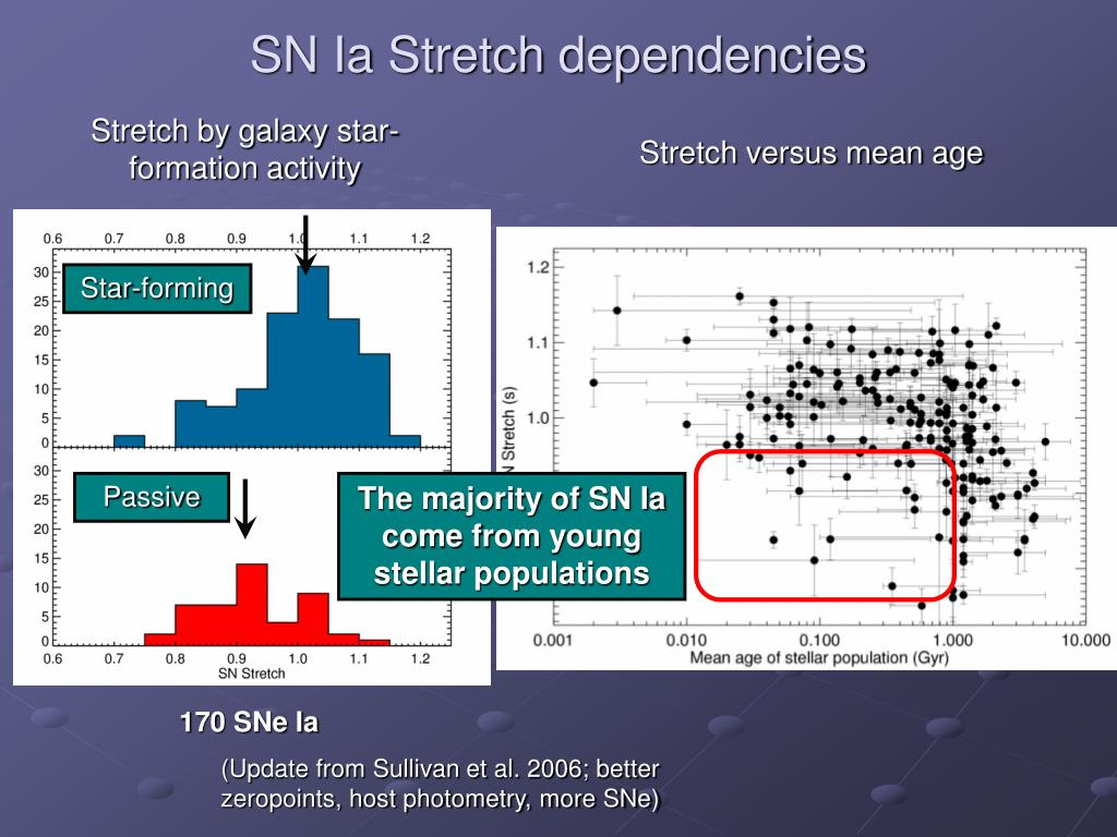 SN Ia Stretch dependencies