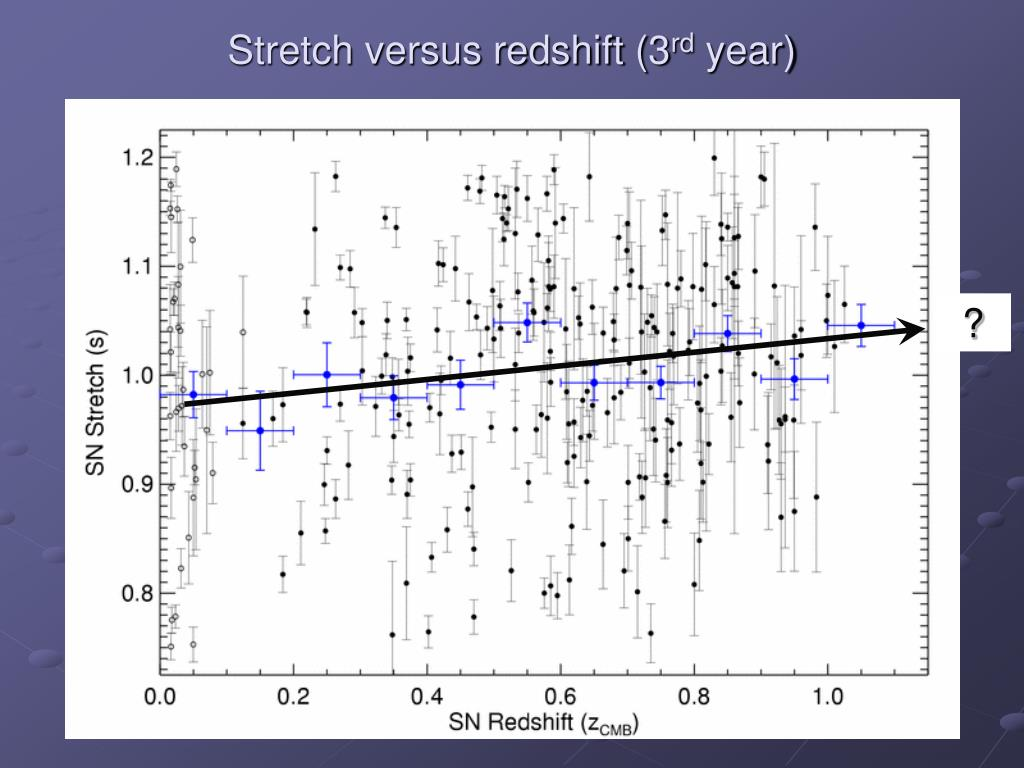 Stretch versus redshift (3