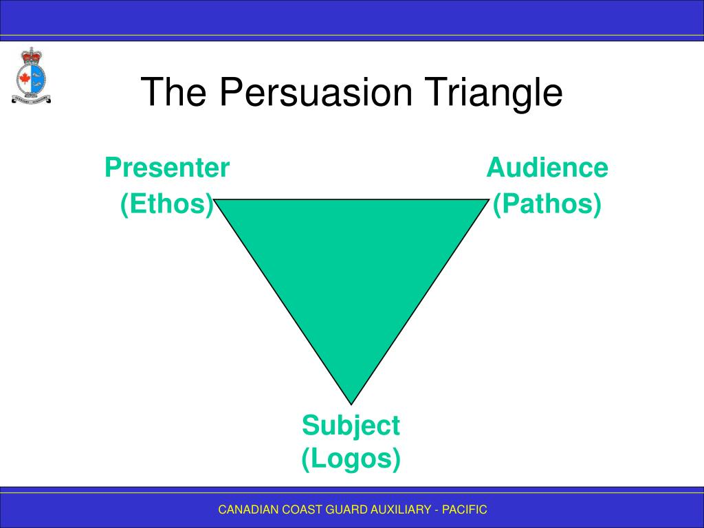 The Persuasion Triangle