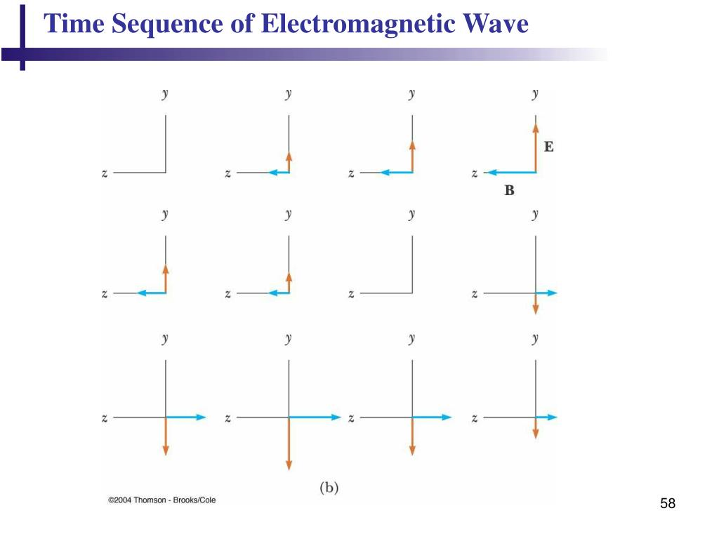 Time Sequence of Electromagnetic Wave