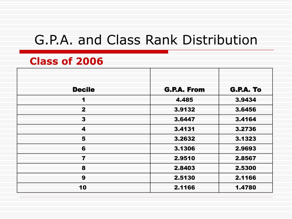 G.P.A. and Class Rank Distribution