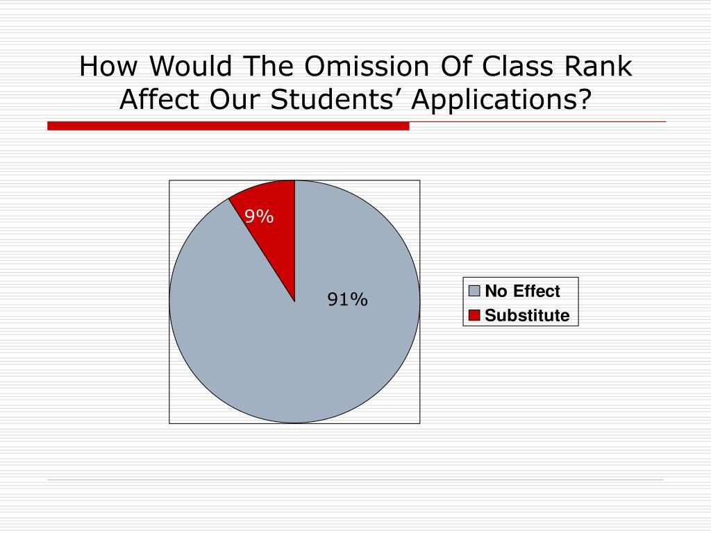 How Would The Omission Of Class Rank Affect Our Students' Applications?
