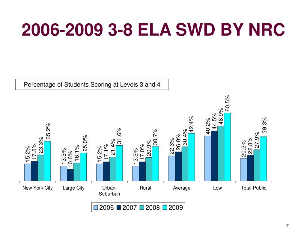 2006-2009 3-8 ELA SWD BY NRC