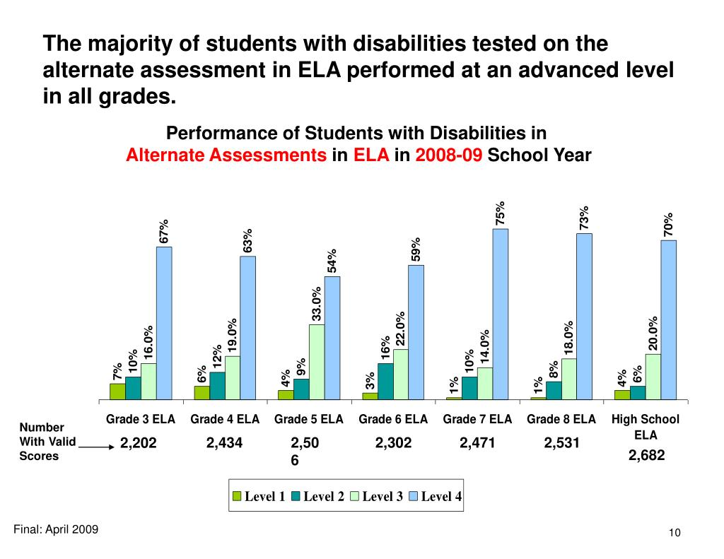 The majority of students with disabilities tested on the alternate assessment in ELA performed at an advanced level in all grades.