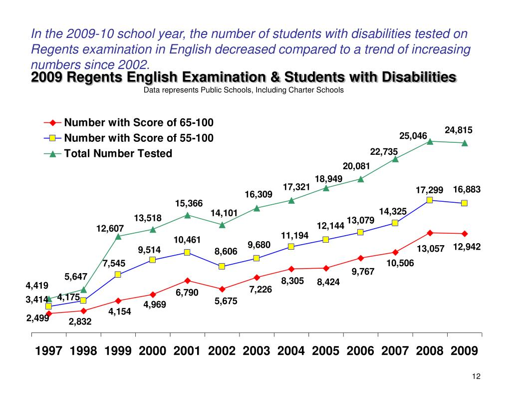 In the 2009-10 school year, the number of students with disabilities tested on Regents examination in English decreased compared to a trend of increasing numbers since 2002.