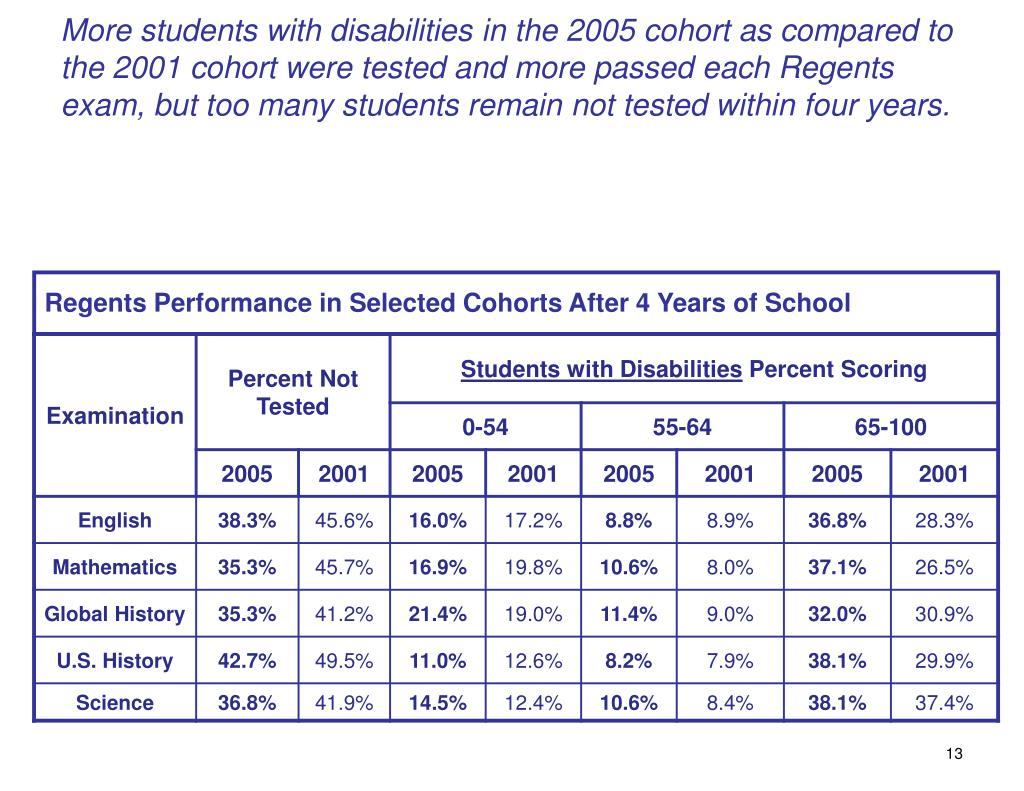 More students with disabilities in the 2005 cohort as compared to the 2001 cohort were tested and more passed each Regents exam, but too many students remain not tested within four years.