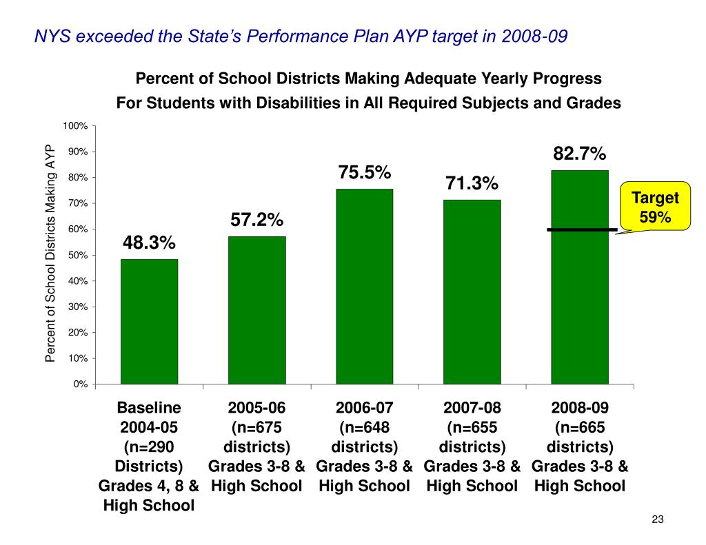 NYS exceeded the State's Performance Plan AYP target in 2008-09