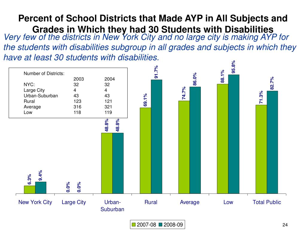 Percent of School Districts that Made AYP in All Subjects and Grades in Which they had 30 Students with Disabilities