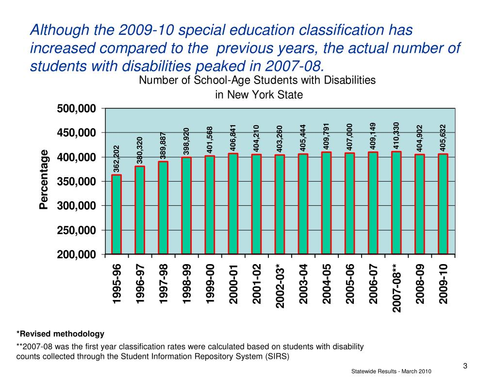 Although the 2009-10 special education classification has increased compared to the  previous years, the actual number of students with disabilities peaked in 2007-08.