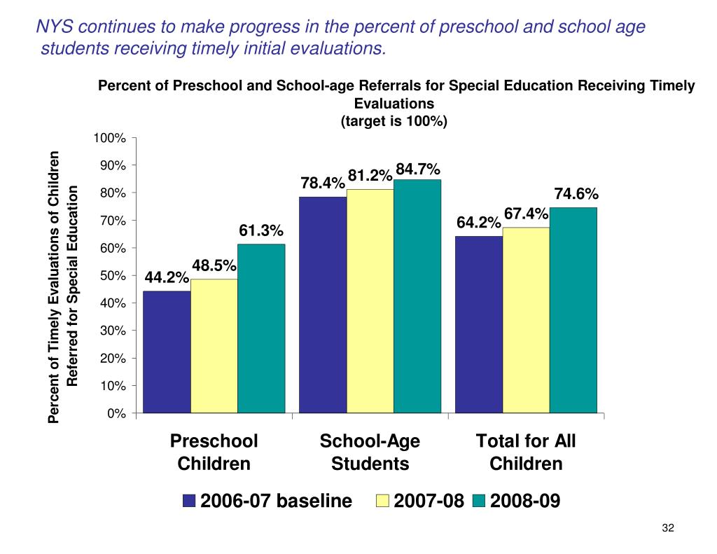 NYS continues to make progress in the percent of preschool and school age