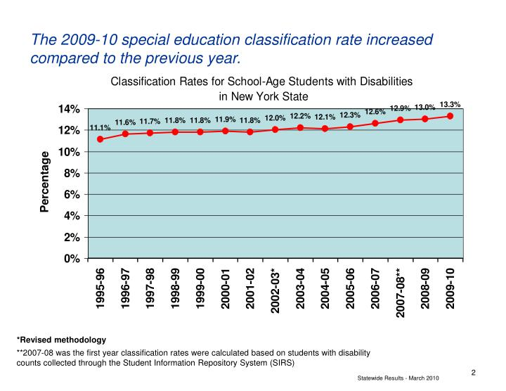 The 2009 10 special education classification rate increased compared to the previous year