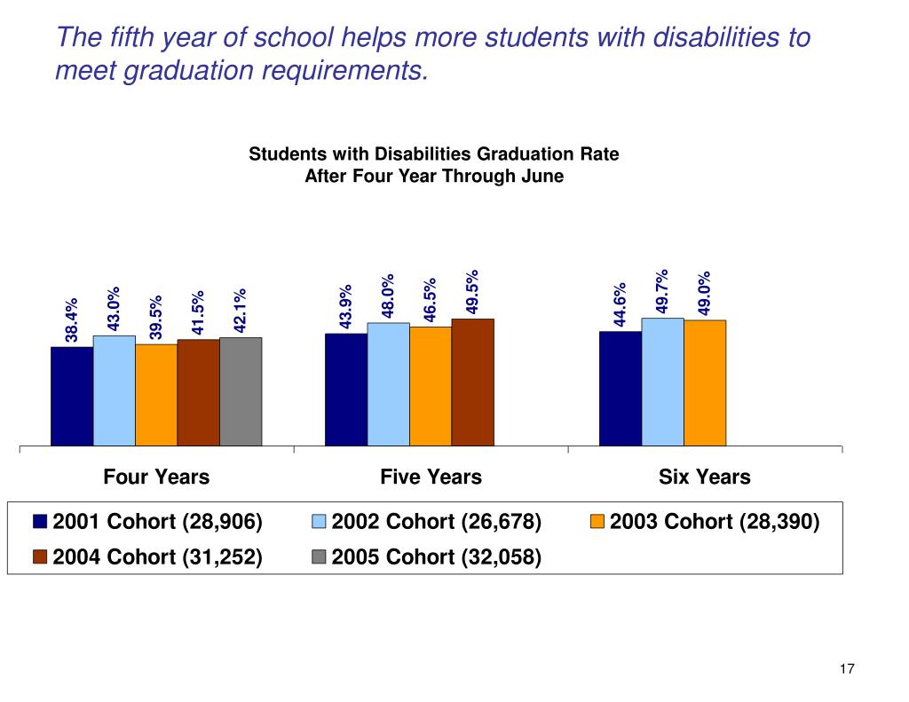 The fifth year of school helps more students with disabilities to meet graduation requirements.