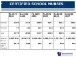 certified school nurses