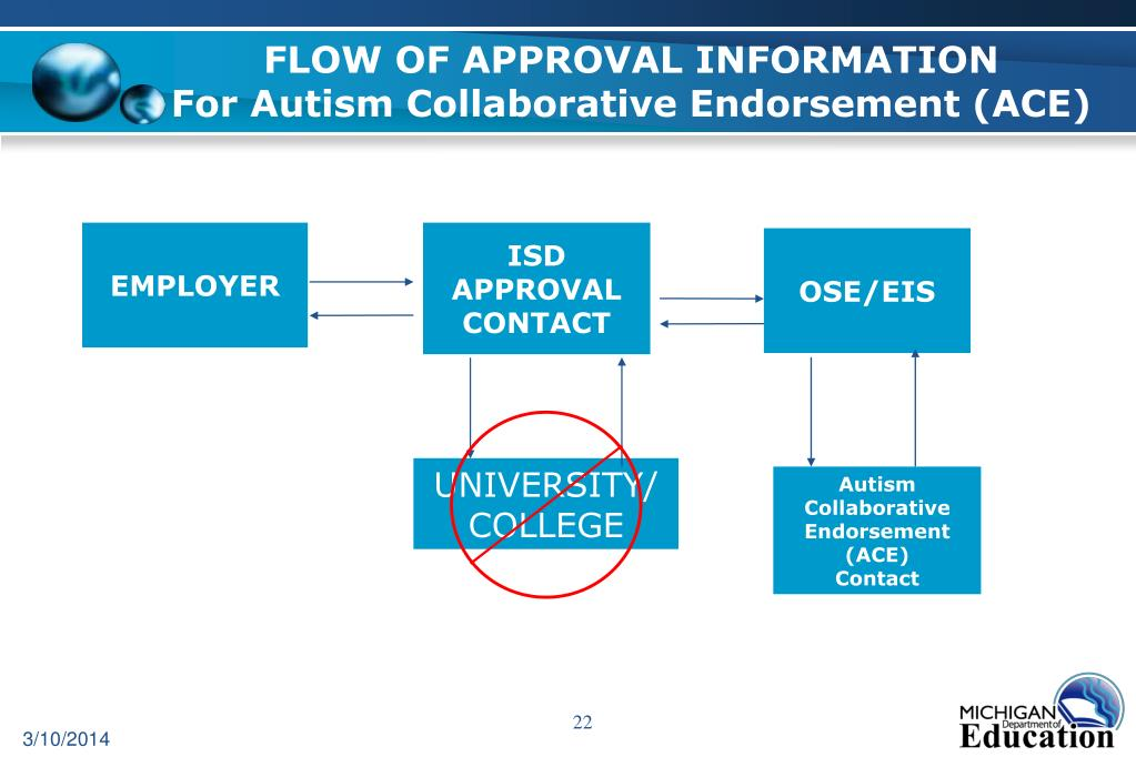 FLOW OF APPROVAL INFORMATION