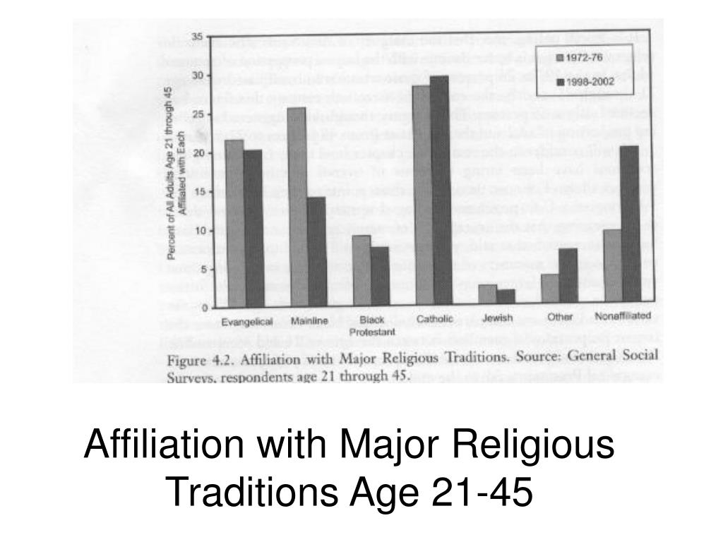 Affiliation with Major Religious Traditions Age 21-45