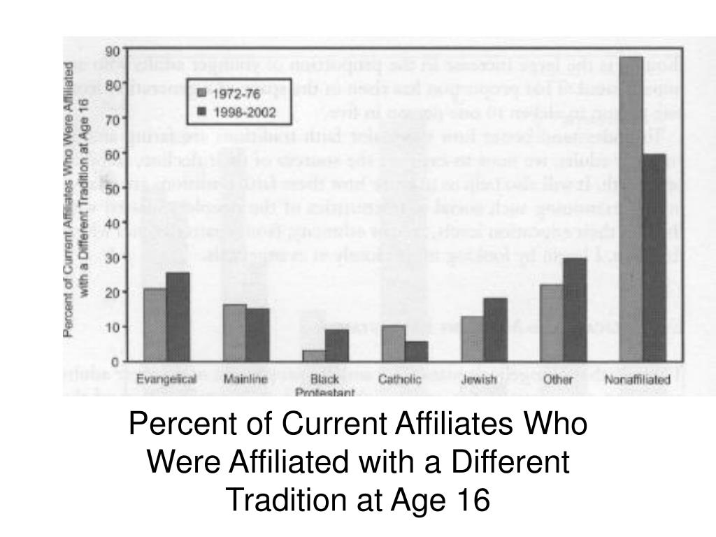 Percent of Current Affiliates Who Were Affiliated with a Different Tradition at Age 16