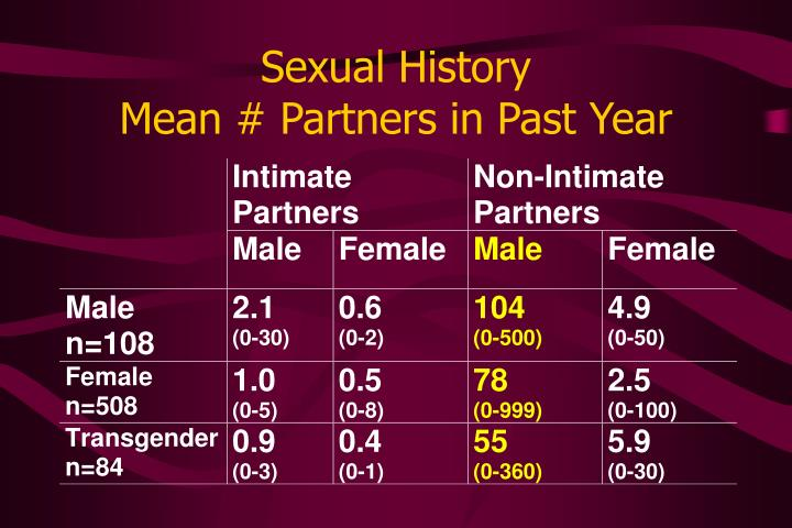 Sexual History