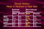 sexual history mean partners in past year