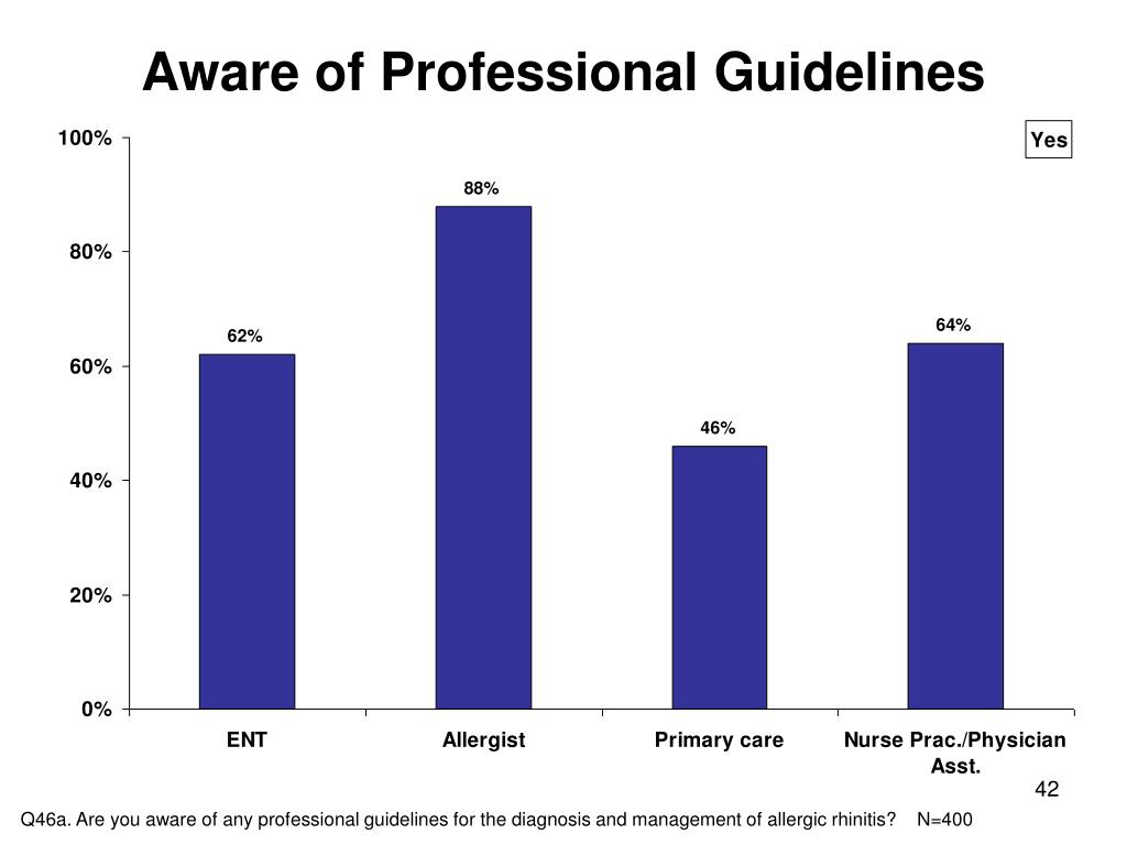 Aware of Professional Guidelines