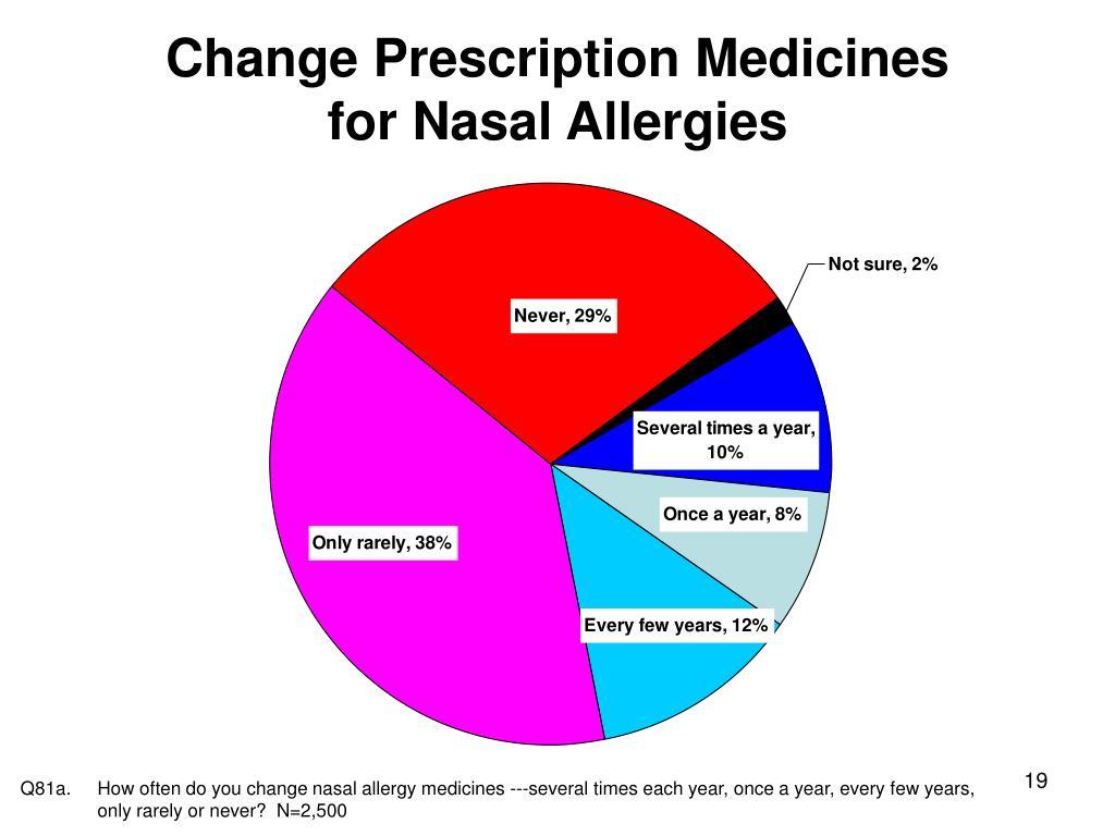 Change Prescription Medicines
