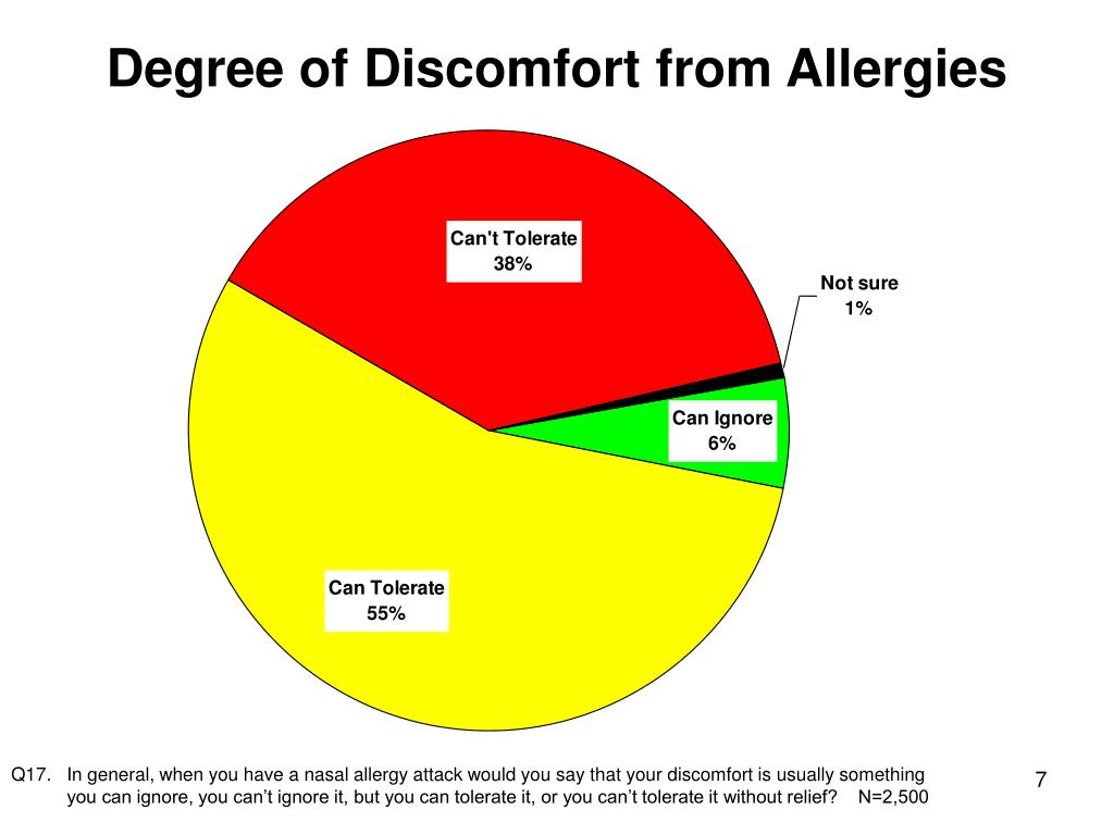 Degree of Discomfort from Allergies