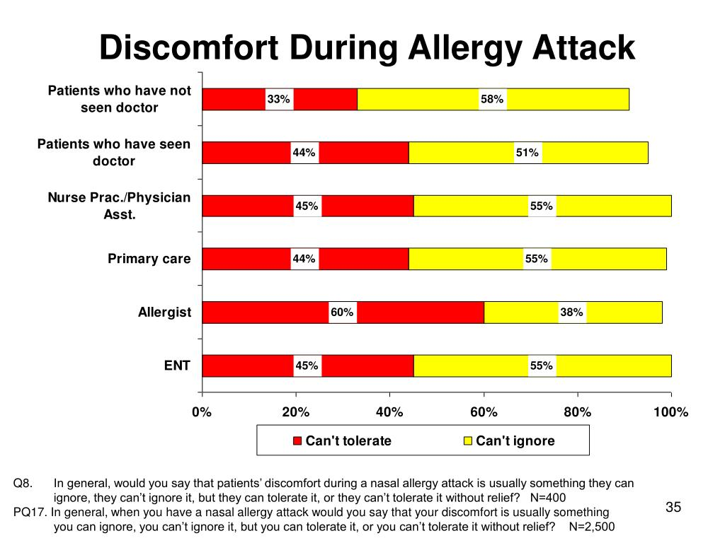Discomfort During Allergy Attack