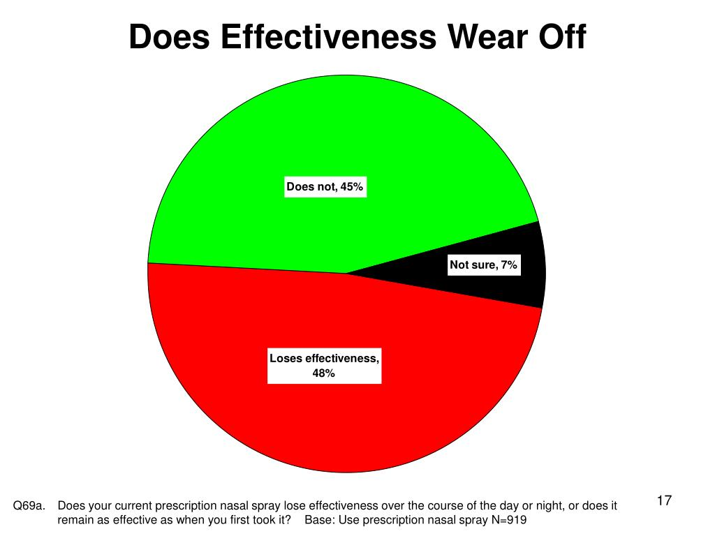 Does Effectiveness Wear Off
