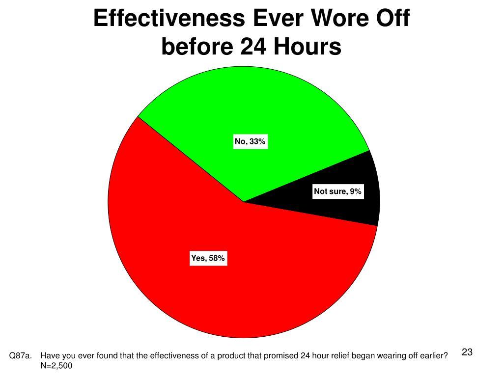 Effectiveness Ever Wore Off