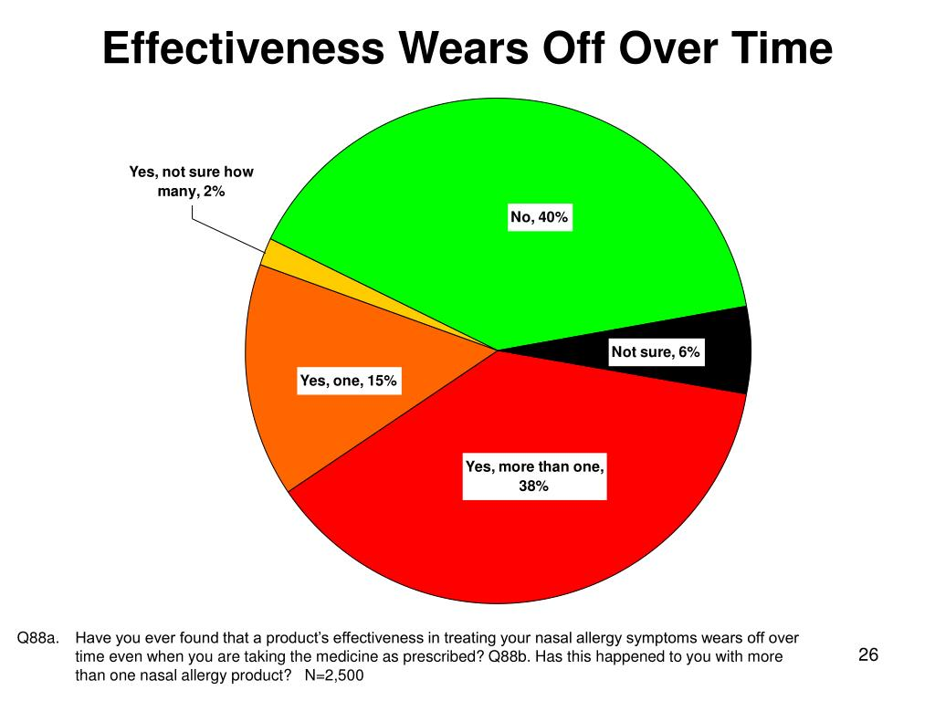 Effectiveness Wears Off Over Time