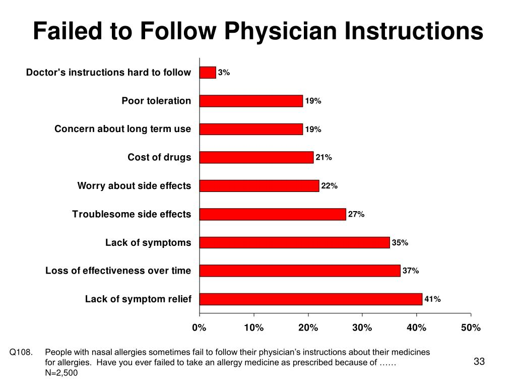 Failed to Follow Physician Instructions
