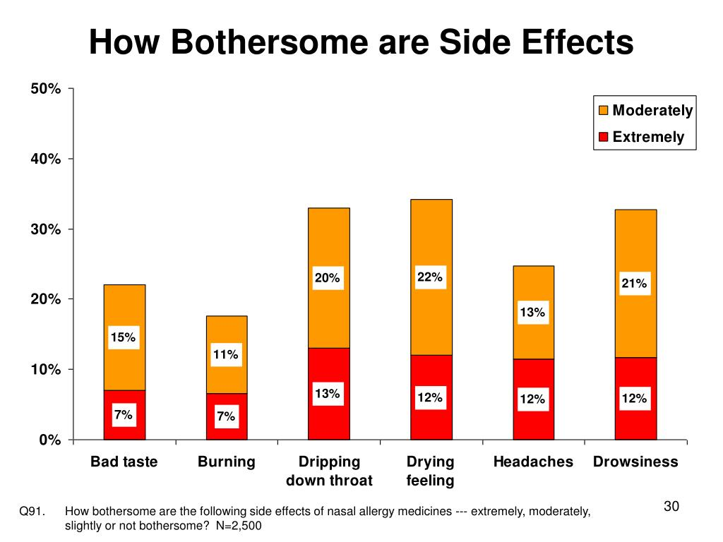 How Bothersome are Side Effects