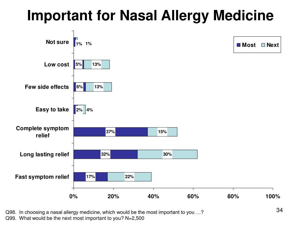 Important for Nasal Allergy Medicine