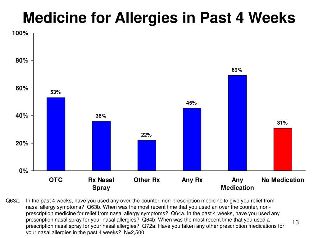 Medicine for Allergies in Past 4 Weeks