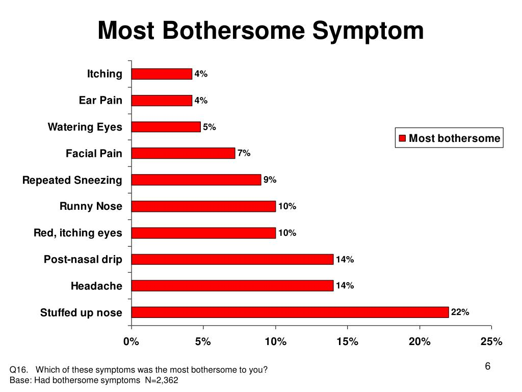 Most Bothersome Symptom