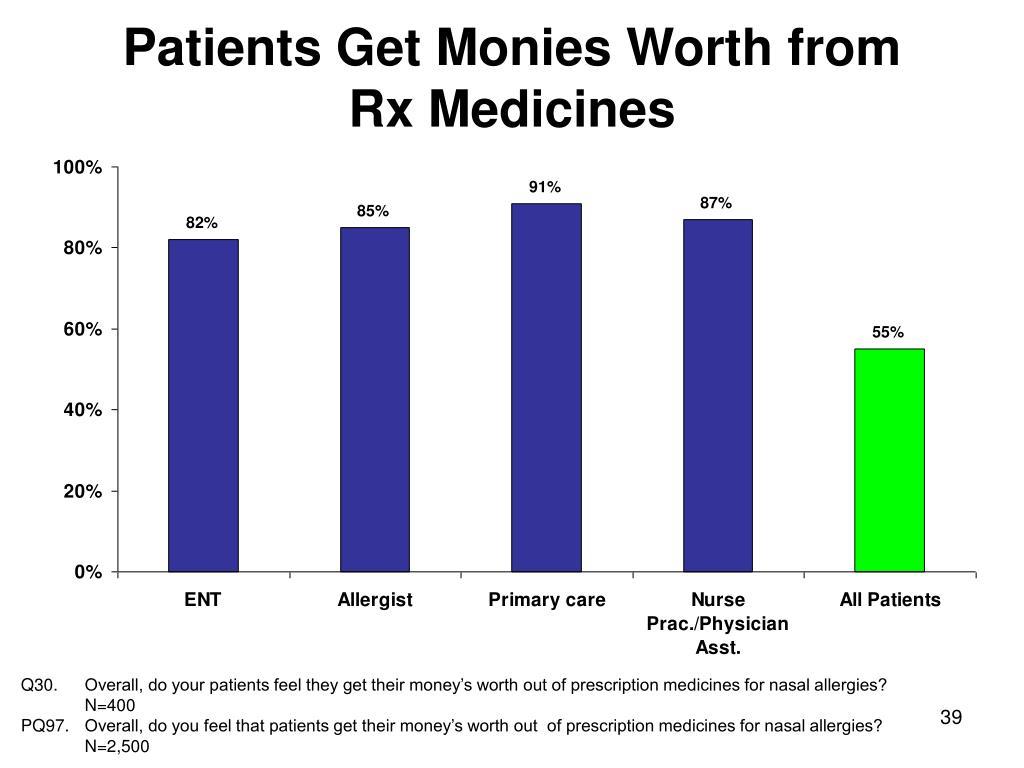 Patients Get Monies Worth from         Rx Medicines