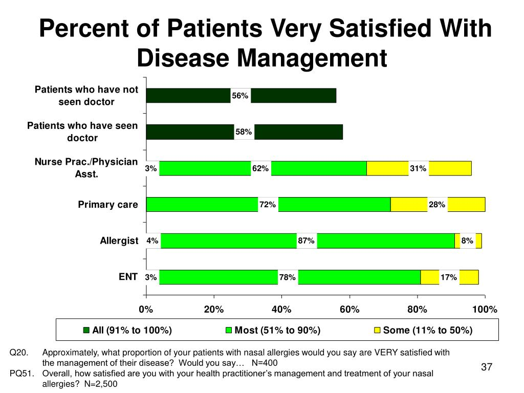 Percent of Patients Very Satisfied With Disease Management