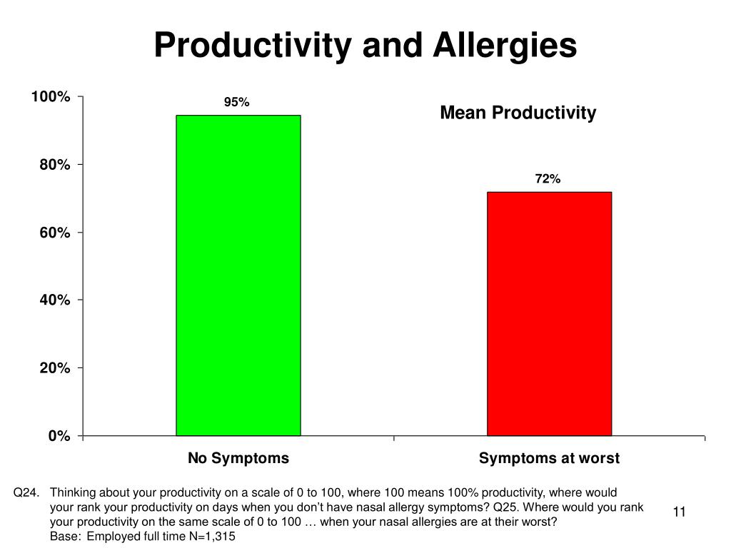 Productivity and Allergies
