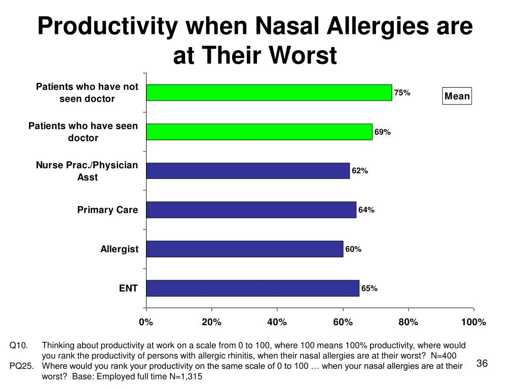Productivity when Nasal Allergies are at Their Worst